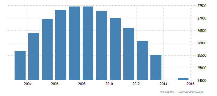 namibia population age 14 female wb data