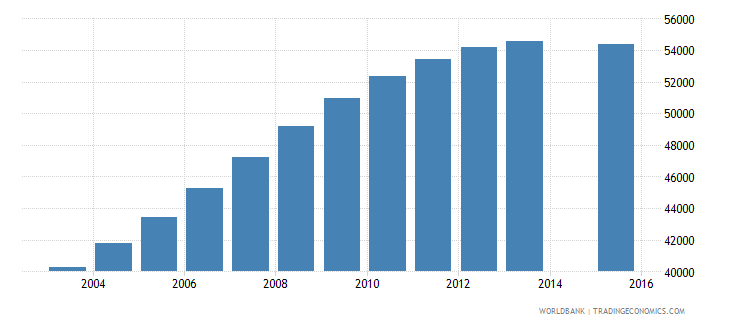 namibia population age 20 total wb data