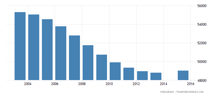 namibia population age 9 total wb data
