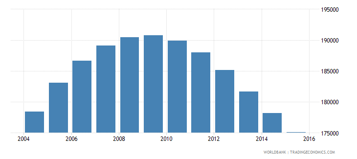 namibia population ages 12 18 female wb data