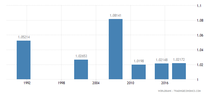 namibia ratio of young literate females to males percent ages 15 24 wb data
