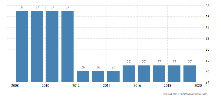 namibia tax payments number wb data