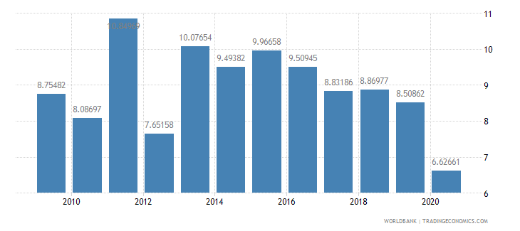 namibia taxes on goods and services percent value added of industry and services wb data