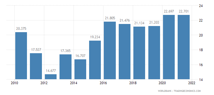 namibia unemployment male percent of male labor force wb data