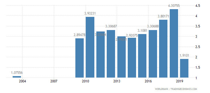 nepal agricultural raw materials exports percent of merchandise exports wb data