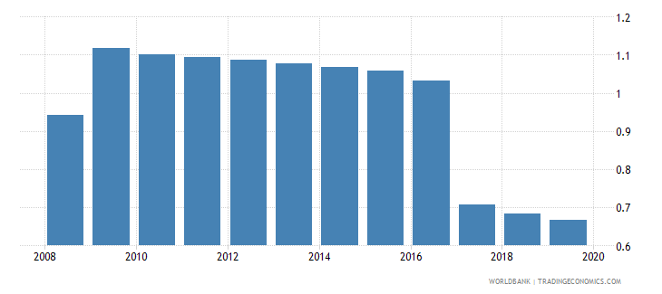 nepal armed forces personnel percent of total labor force wb data