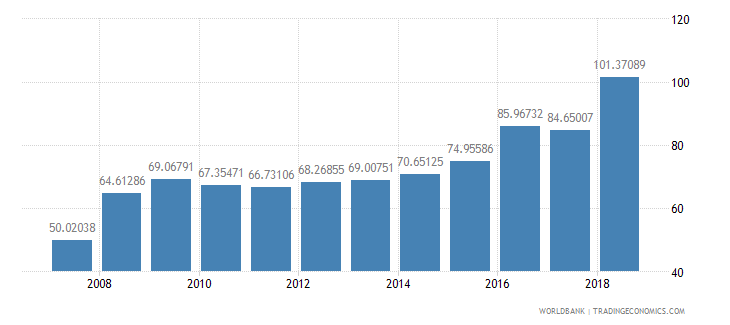 nepal domestic credit provided by banking sector percent of gdp wb data