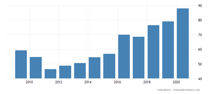 nepal domestic credit to private sector percent of gdp gfd wb data