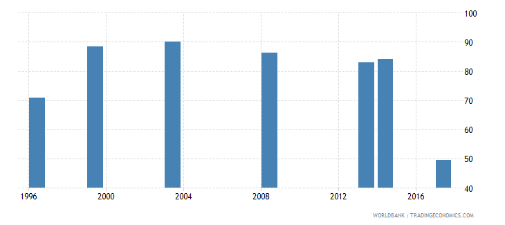 nepal employment to population ratio 15 male percent national estimate wb data