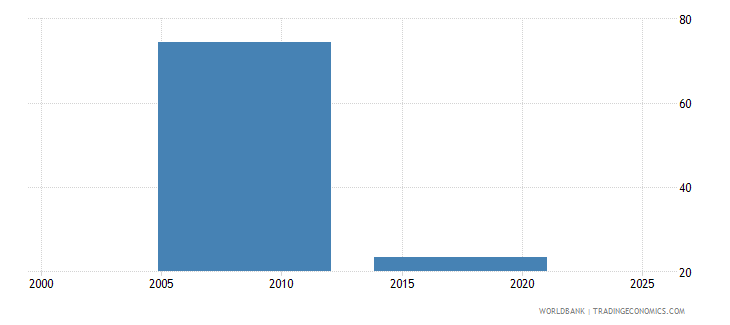 nepal employment to population ratio ages 15 24 total percent national estimate wb data