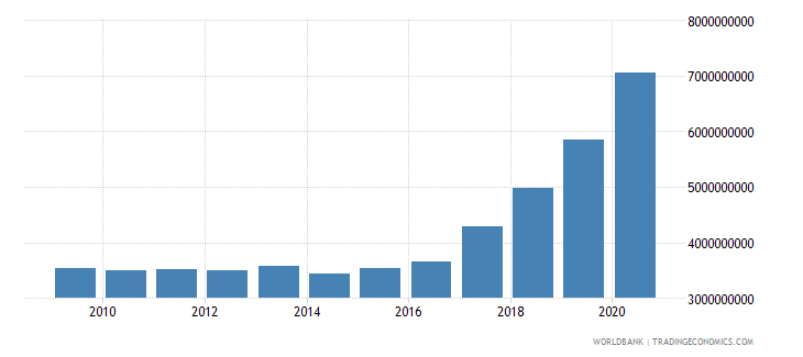 nepal external debt stocks public and publicly guaranteed ppg dod us dollar wb data