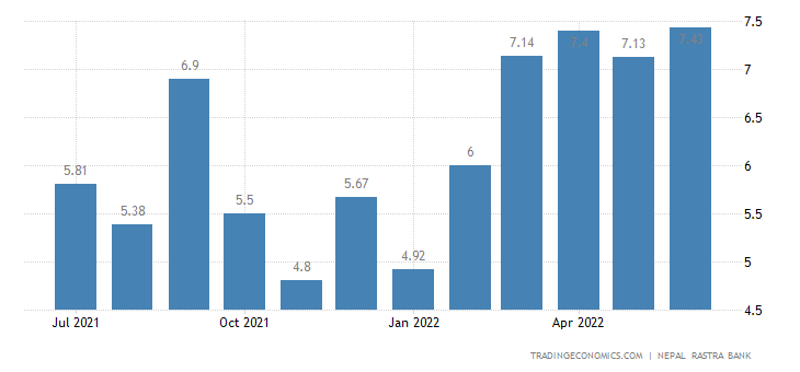 inflation trend in nepal causes and Food inflation trends and causes in our country almost 40% people are living below the poverty line and high inflation makes it extremely difficult for them to.