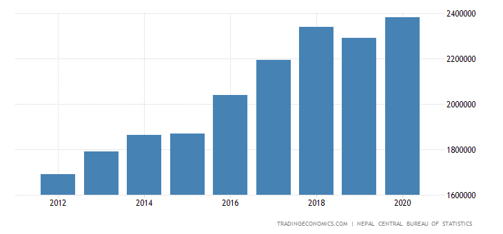 Nepal GDP Constant Prices
