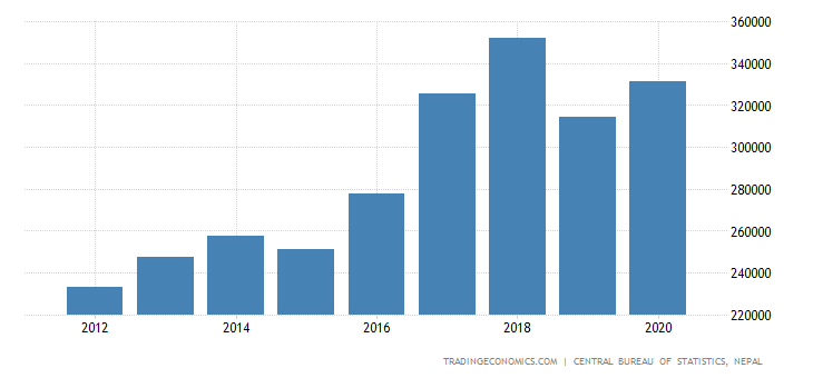 Nepal GDP From Real Estate and Business