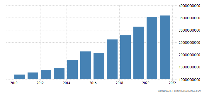 nepal general government final consumption expenditure current lcu wb data