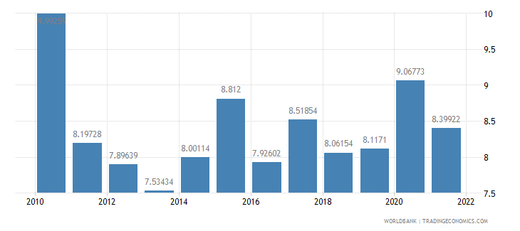 nepal general government final consumption expenditure percent of gdp wb data