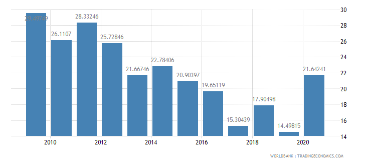 nepal grants and other revenue percent of revenue wb data