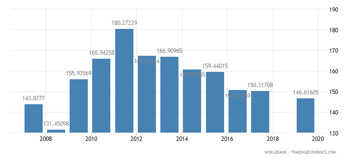nepal gross intake rate in grade 1 total percent of relevant age group wb data