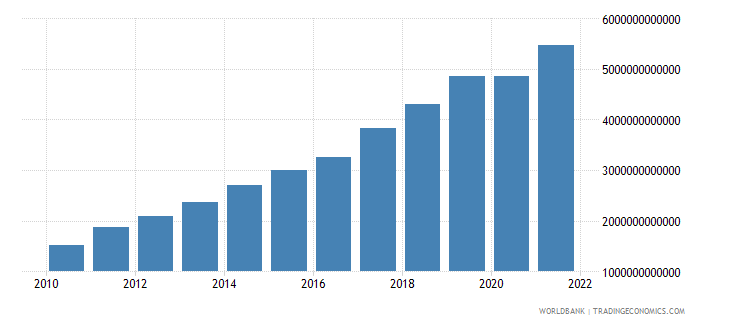 nepal gross national expenditure current lcu wb data