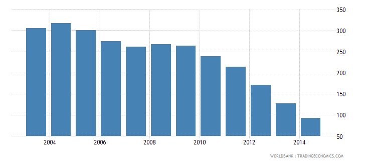 nepal health expenditure total percent of gdp wb data