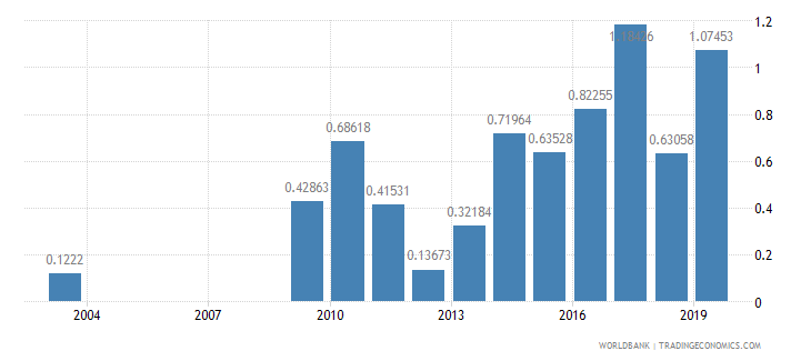 nepal high technology exports percent of manufactured exports wb data