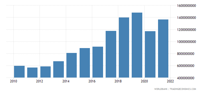 nepal imports of goods and services constant 2000 us dollar wb data