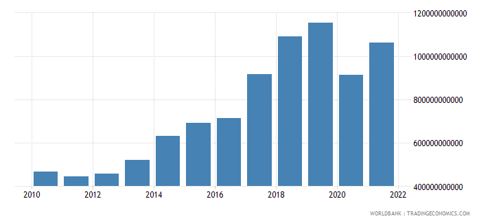 nepal imports of goods and services constant lcu wb data