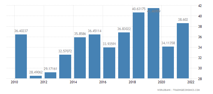 nepal imports of goods and services percent of gdp wb data
