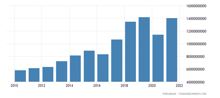 nepal imports of goods and services us dollar wb data