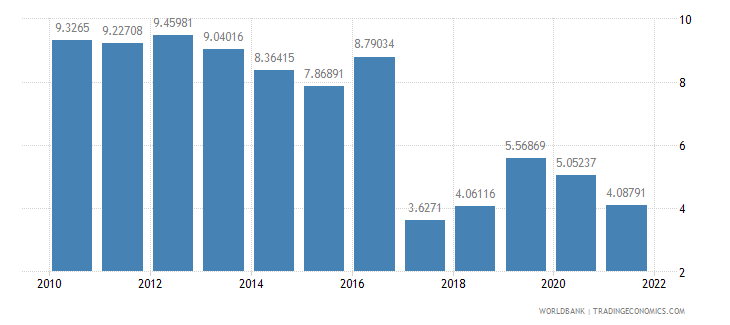 nepal inflation consumer prices annual percent wb data