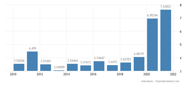 nepal insurance and financial services percent of commercial service imports wb data