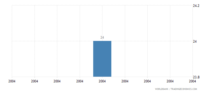 nepal intentional homicide rate per 100 000 people who wb data