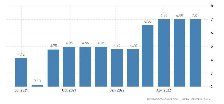 Nepal Weighted Average Interbank Transaction Rate