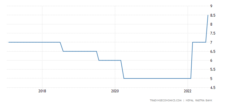 Nepal Interest Rate