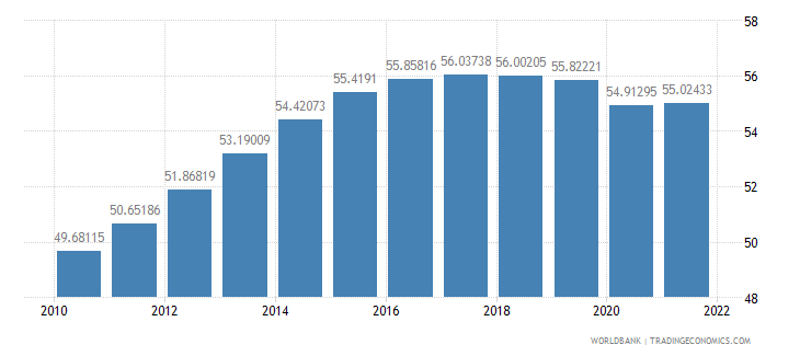 nepal labor force female percent of total labor force wb data