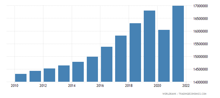 nepal labor force total wb data