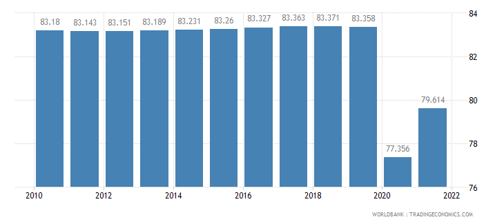 nepal labor participation rate total percent of total population ages 15 plus  wb data