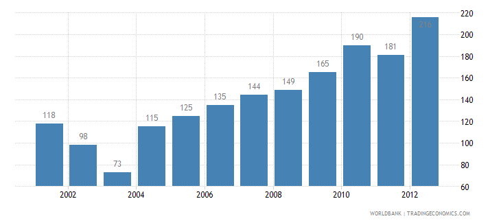 nepal listed domestic companies total wb data