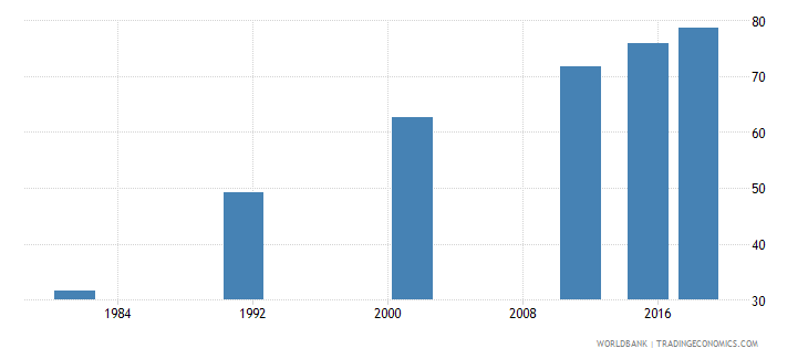 nepal literacy rate adult male percent of males ages 15 and above wb data