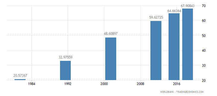 nepal literacy rate adult total percent of people ages 15 and above wb data