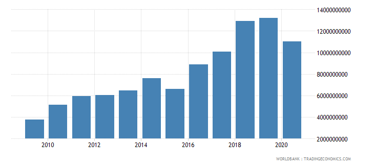 nepal merchandise imports by the reporting economy us dollar wb data
