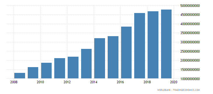 nepal military expenditure current lcu wb data