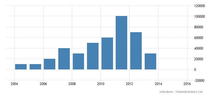nepal net bilateral aid flows from dac donors greece us dollar wb data
