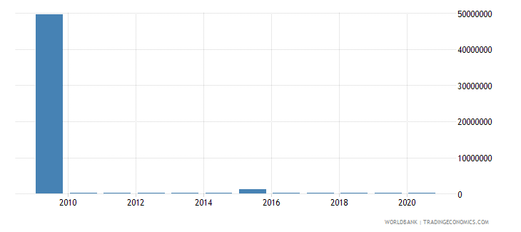 nepal net bilateral aid flows from dac donors spain us dollar wb data