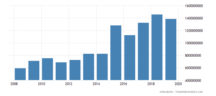 nepal net official development assistance and official aid received constant 2007 us dollar wb data