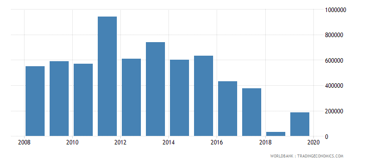 nepal net official flows from un agencies unaids us dollar wb data