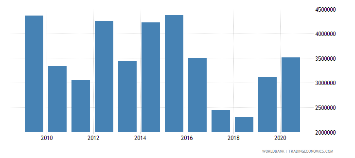 nepal net official flows from un agencies unfpa us dollar wb data