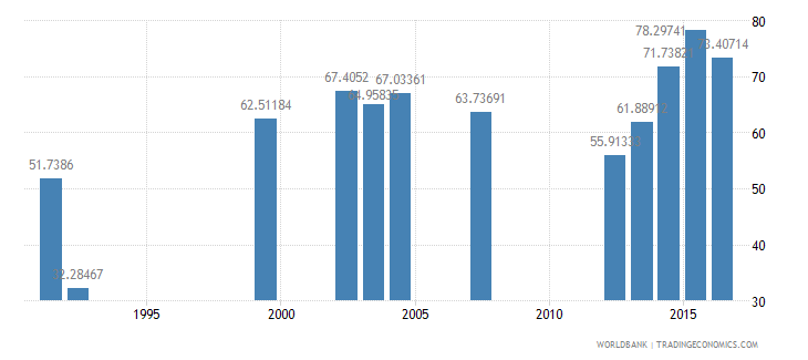 nepal persistence to last grade of primary female percent of cohort wb data