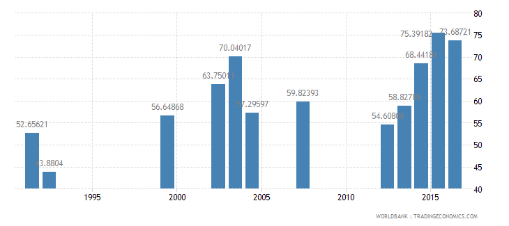 nepal persistence to last grade of primary male percent of cohort wb data