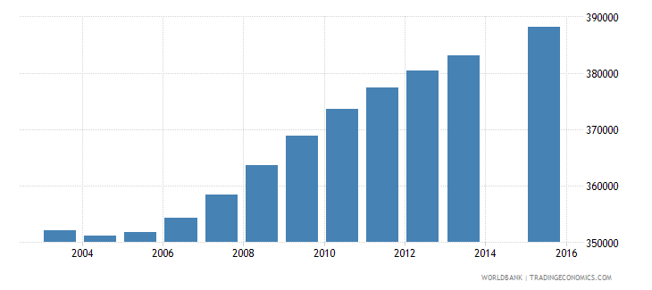 nepal population age 1 female wb data